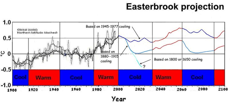 Easterbrook_projection