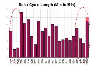 Solarcycle_length
