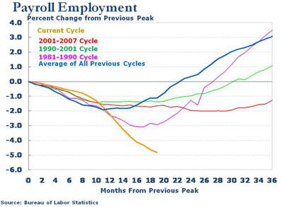 0825_employment-chart_398x293