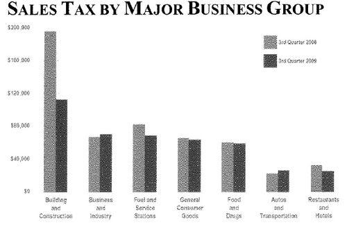 3Qtr Sales Tax