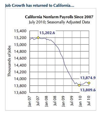 Ca_payrolls-since_2007