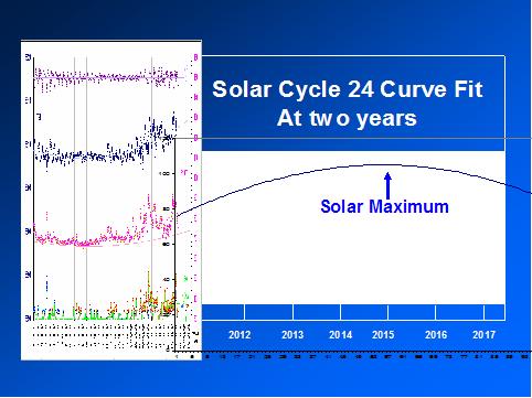 Solar_curve_fit