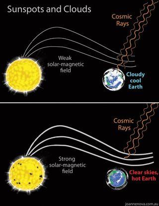 Sunspots-clouds-nova