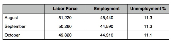 Labor_force_nc