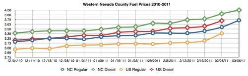 NC_fuel_prices_03_05_11