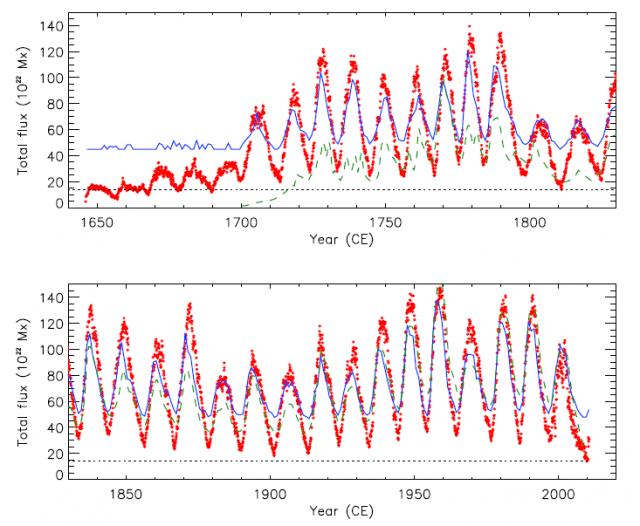 Solar-flux-1650-2010