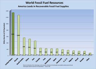 Worldfossilfuel