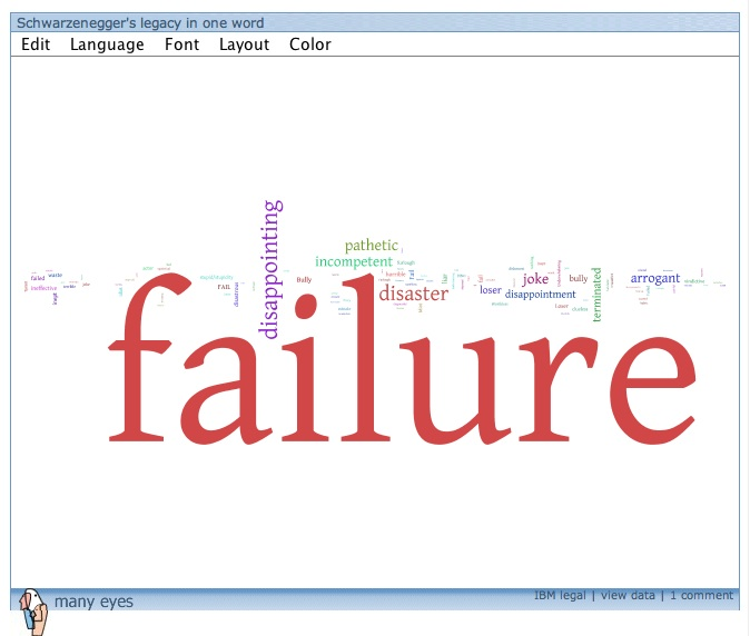 Gov_failure