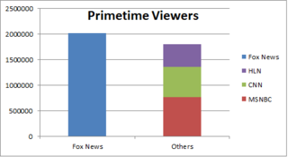 Cable-news-primetime-viewers-Fox-versus-others1