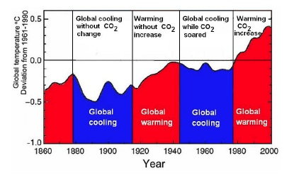 Global warming periods