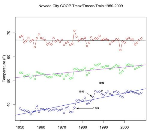 Nevada_City_WP_Temp