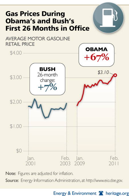 gas prices graph 2011. This chart, from the Heritage