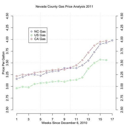 NC_gas_03-26-11