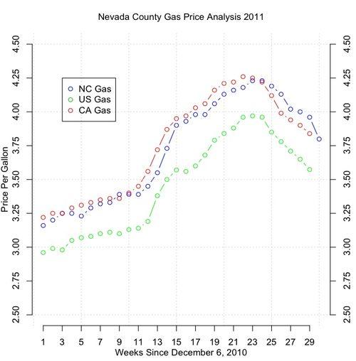 NC_gas_07-03-11