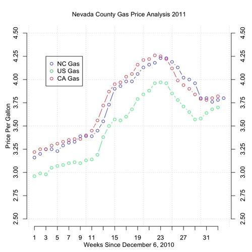 Nc-gas_07-29-11