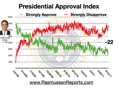 Obama_approval_index_august_12_2011