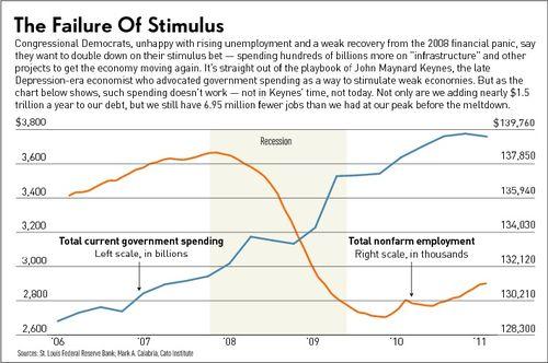 Stimulus_failure