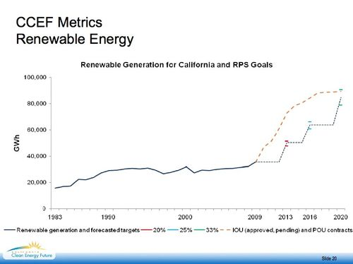 CA_renewable_hockey_stick