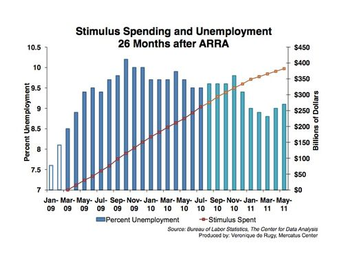 Stimulus_unemployment