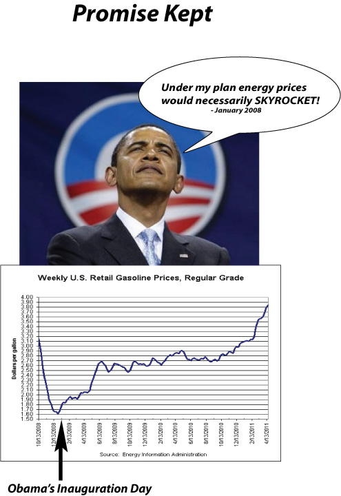 Obamagasprices