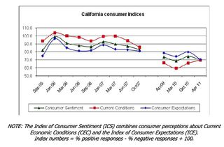 CA Consumer Indicies