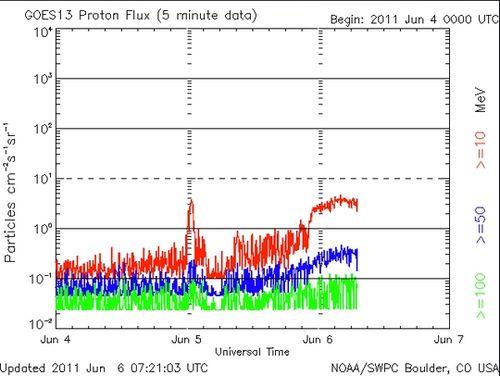 Proton Flux 5__540x406