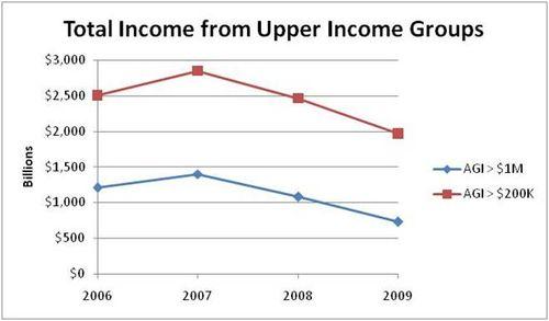 IRS data 2009