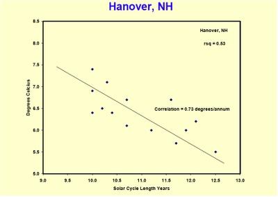 Hanover_plot