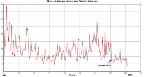 Solargeomagneticap
