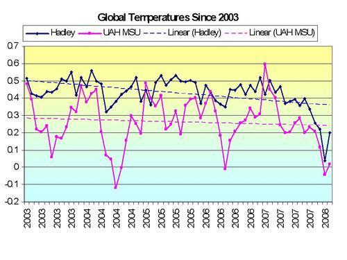 Temperatures_since_2003