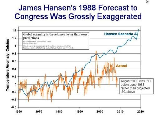 Hansen_forecast_1988